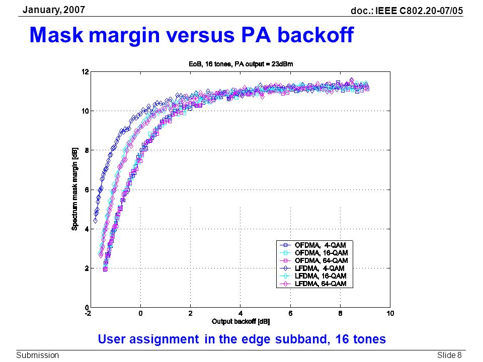 Mask margin versus PA backoff