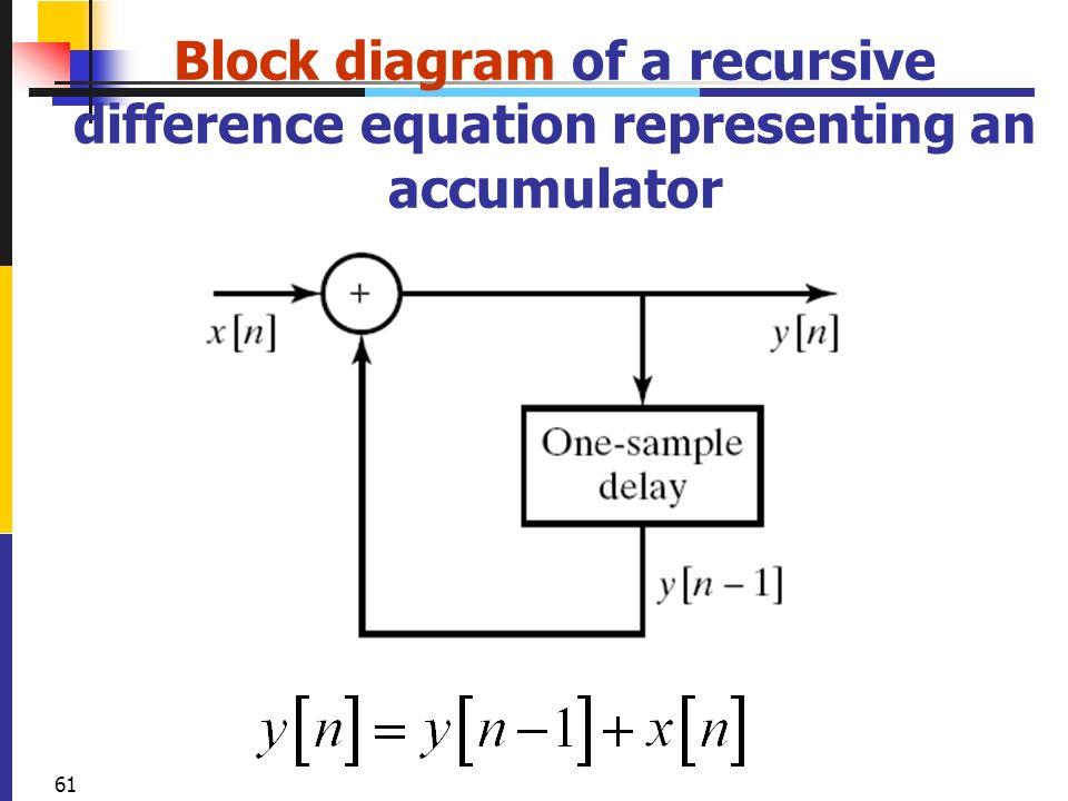 2004 ford f250 fuse block diagram zhongguo liu biomedical engineering - ppt download block diagram equations #3
