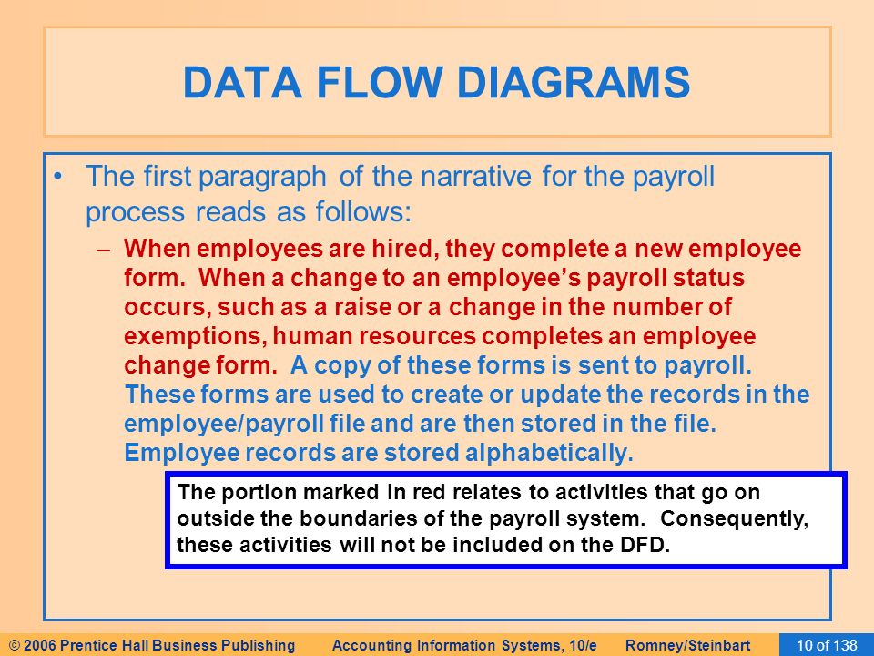 Data Flow Diagram For Employee Payroll System Eclipse 500 Fsx Download