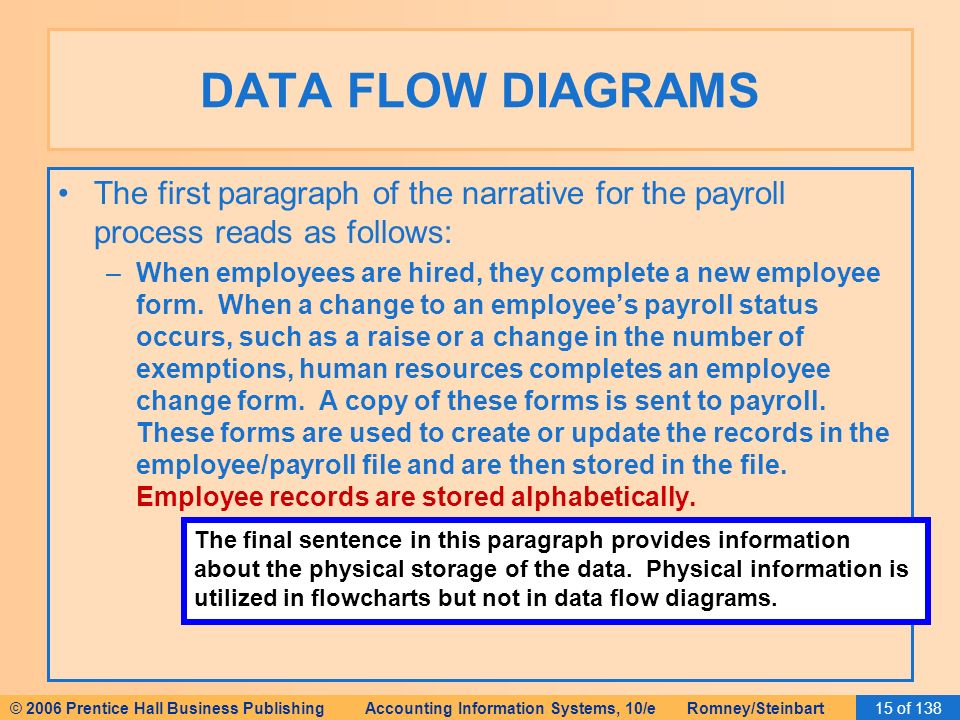Data Flow Diagrams We'Re Going To Go Into A Partial Example Of How