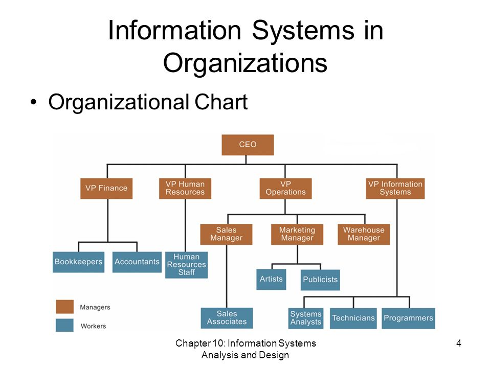 organizational chart of system analysis and design Bottlenecks and conflicts, detailed organizational analysis based on a formal organization model  during design, the structure and behavior of a system.