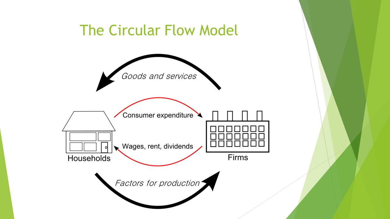 Circular flow in a market economy ppt video online download 8 the circular flow model nvjuhfo Images