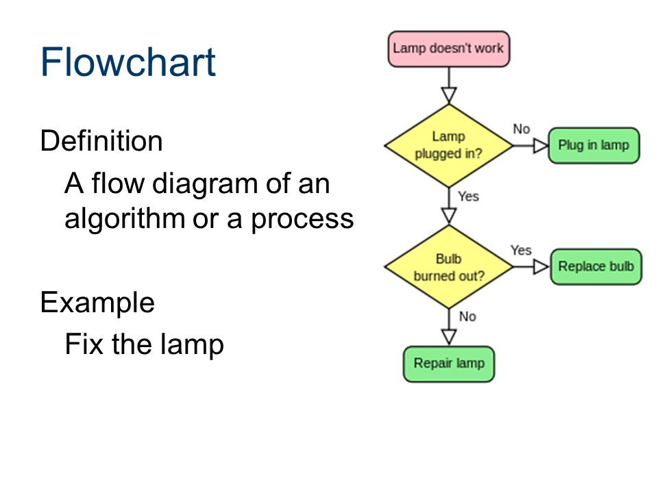 Definition for flow chart
