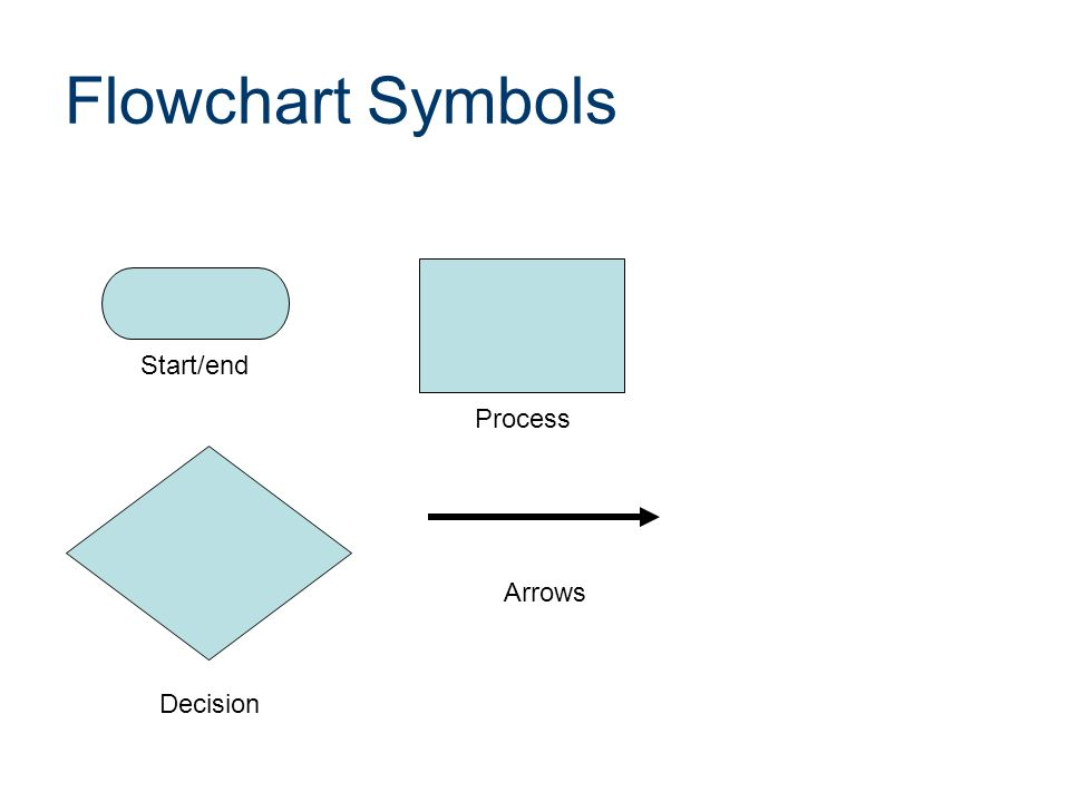 flowcharting an introduction