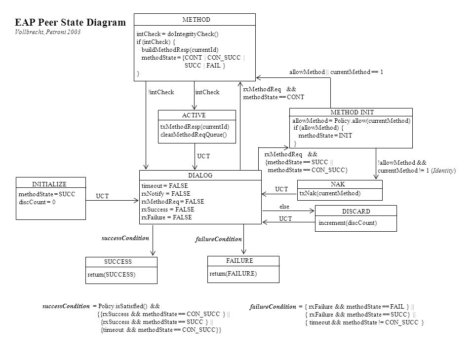 EAP Peer State Diagram Vollbrecht, Petroni 2003 METHOD