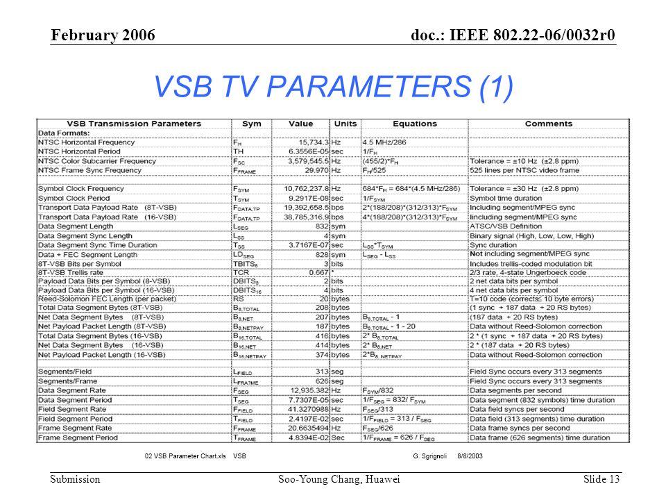VSB TV PARAMETERS (1) February 2006 doc.: IEEE 802.22-06/0032r0