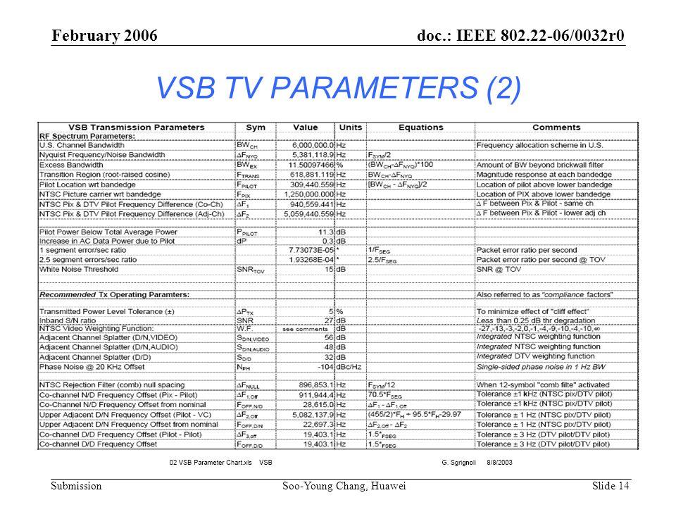 VSB TV PARAMETERS (2) February 2006 doc.: IEEE 802.22-06/0032r0