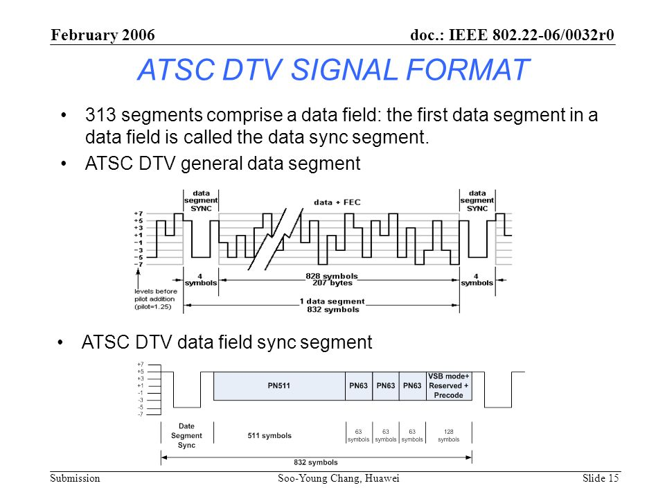 February 2006 doc.: IEEE 802.22-06/0032r0. ATSC DTV SIGNAL FORMAT.