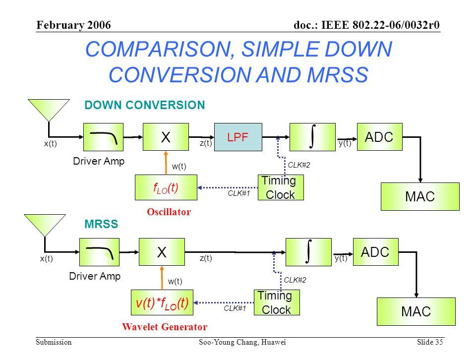 COMPARISON, SIMPLE DOWN CONVERSION AND MRSS