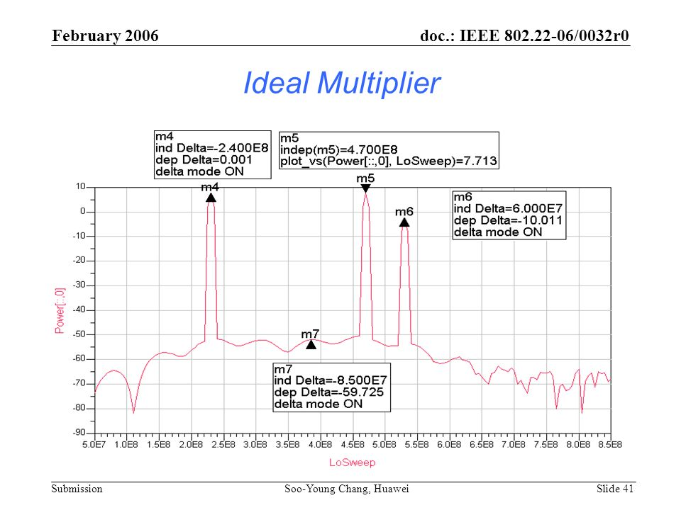 Ideal Multiplier February 2006 doc.: IEEE 802.22-06/0032r0 Submission