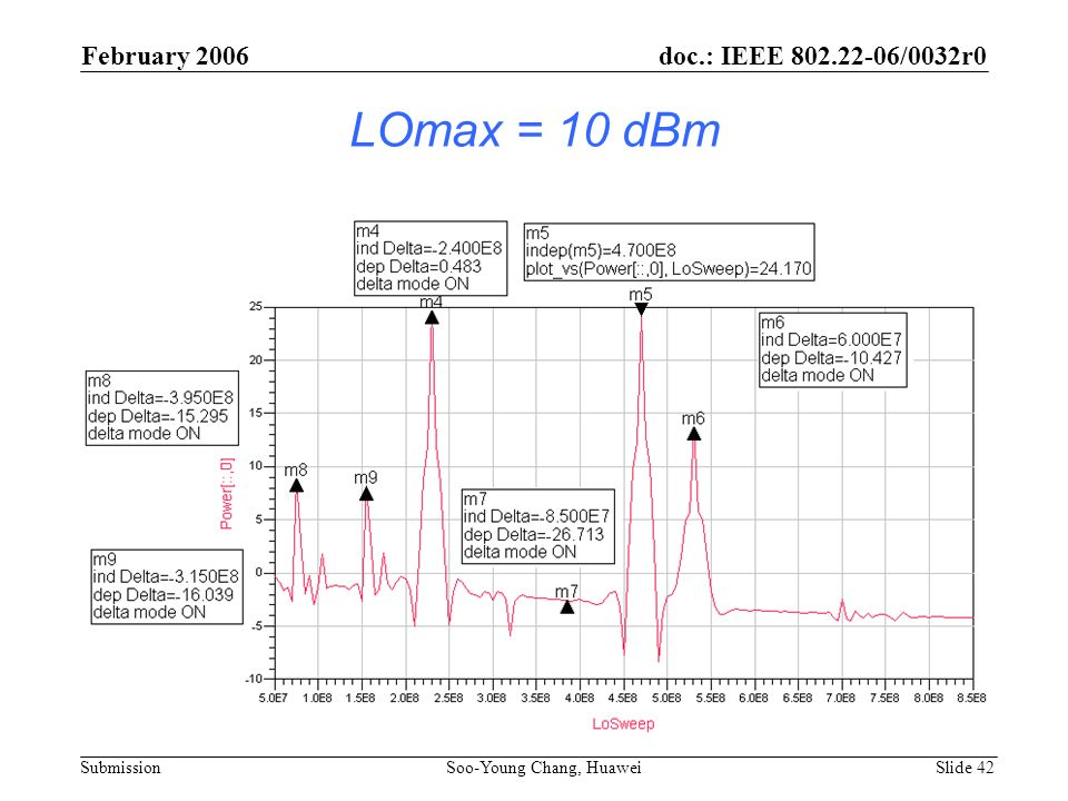 LOmax = 10 dBm February 2006 doc.: IEEE 802.22-06/0032r0 Submission