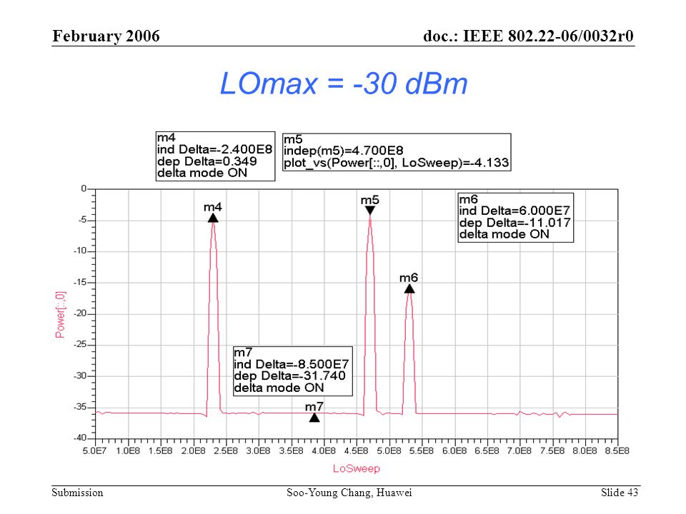 LOmax = -30 dBm February 2006 doc.: IEEE 802.22-06/0032r0 Submission