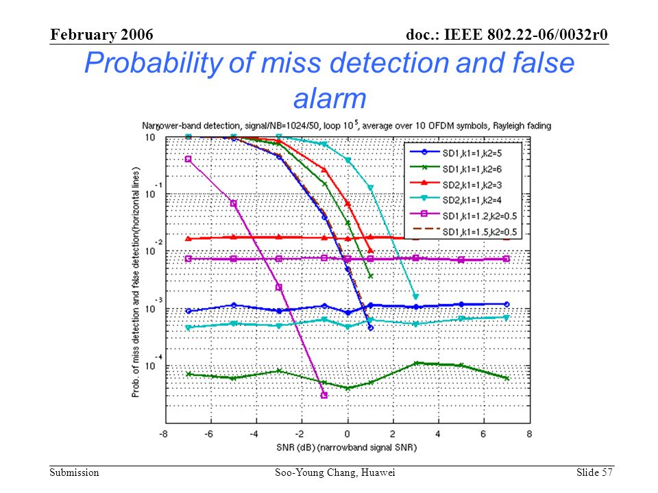 Probability of miss detection and false alarm