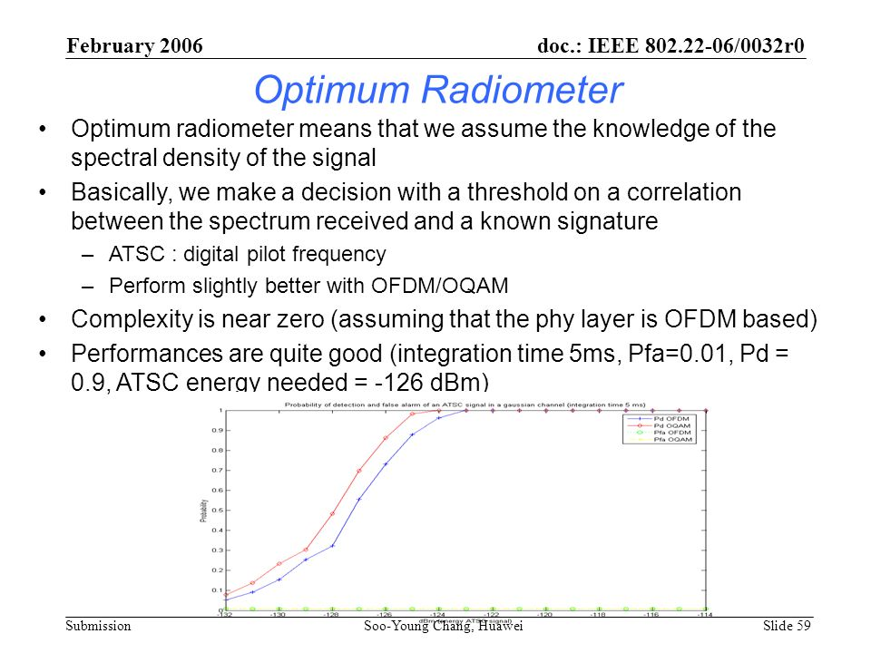 February 2006 doc.: IEEE 802.22-06/0032r0. Optimum Radiometer.
