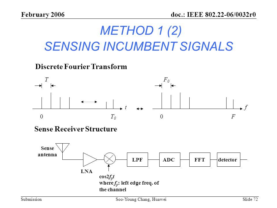 METHOD 1 (2) SENSING INCUMBENT SIGNALS