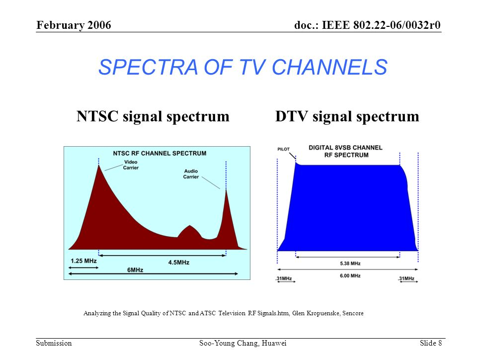 SPECTRA OF TV CHANNELS NTSC signal spectrum DTV signal spectrum