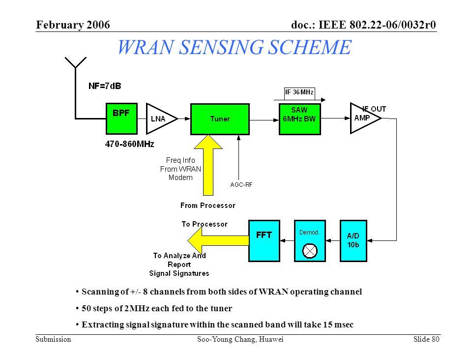 WRAN SENSING SCHEME February 2006 doc.: IEEE 802.22-06/0032r0