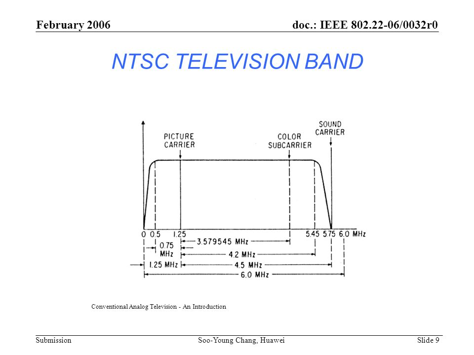 Conventional Analog Television - An Introduction