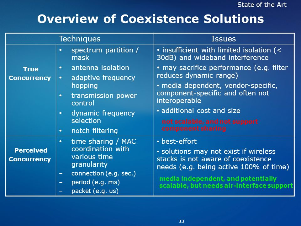 Overview of Coexistence Solutions