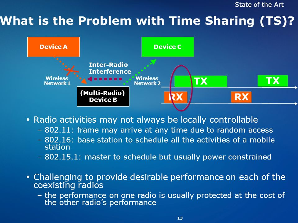 What is the Problem with Time Sharing (TS)