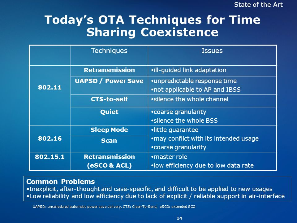 Today's OTA Techniques for Time Sharing Coexistence