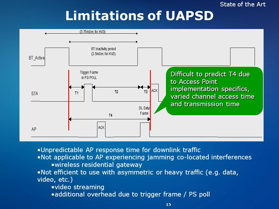 State of the Art Limitations of UAPSD.