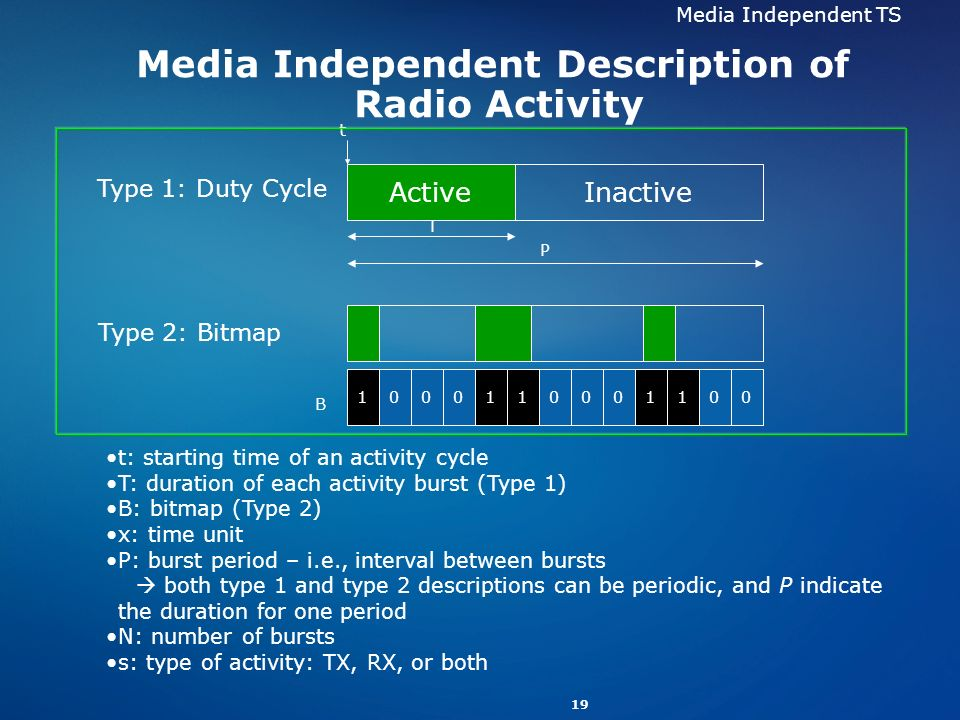 Media Independent Description of Radio Activity