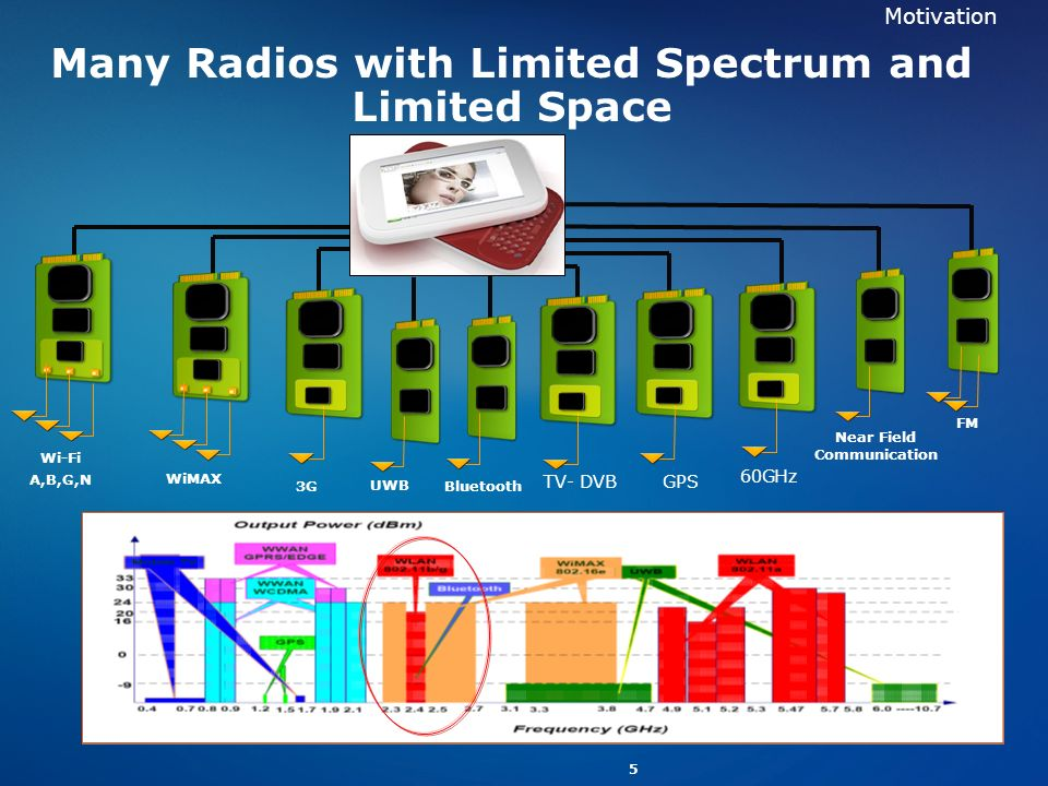 Many Radios with Limited Spectrum and Limited Space