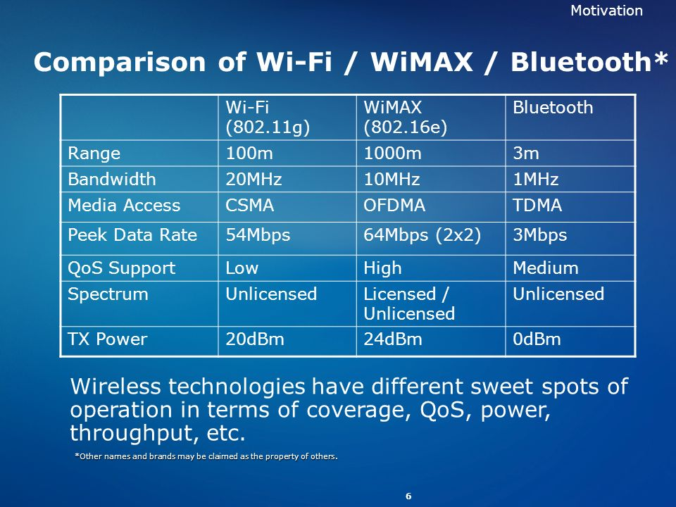 Comparison of Wi-Fi / WiMAX / Bluetooth*