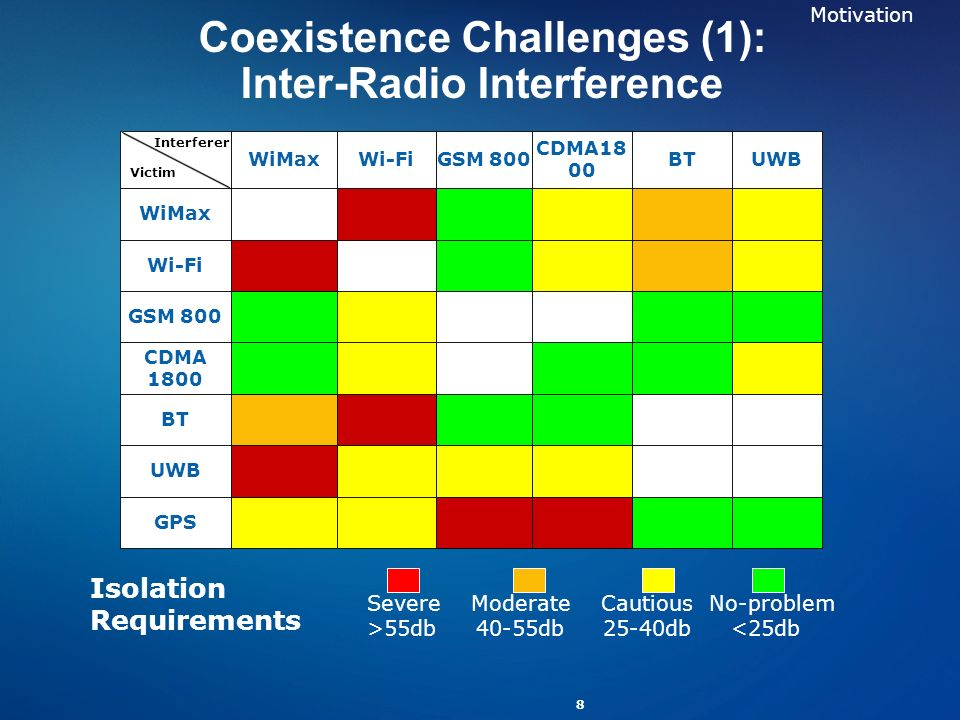 Coexistence Challenges (1): Inter-Radio Interference