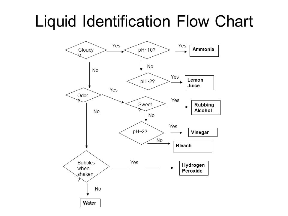 analyzing a hydrogen peroxide solution I m kolthoff, chem weekblad, 17:197 (1920)  the sample is clarified by treatment with aluminum chloride and sodium hydroxide solution and the hydrogen peroxide reacted with potassium titanium .