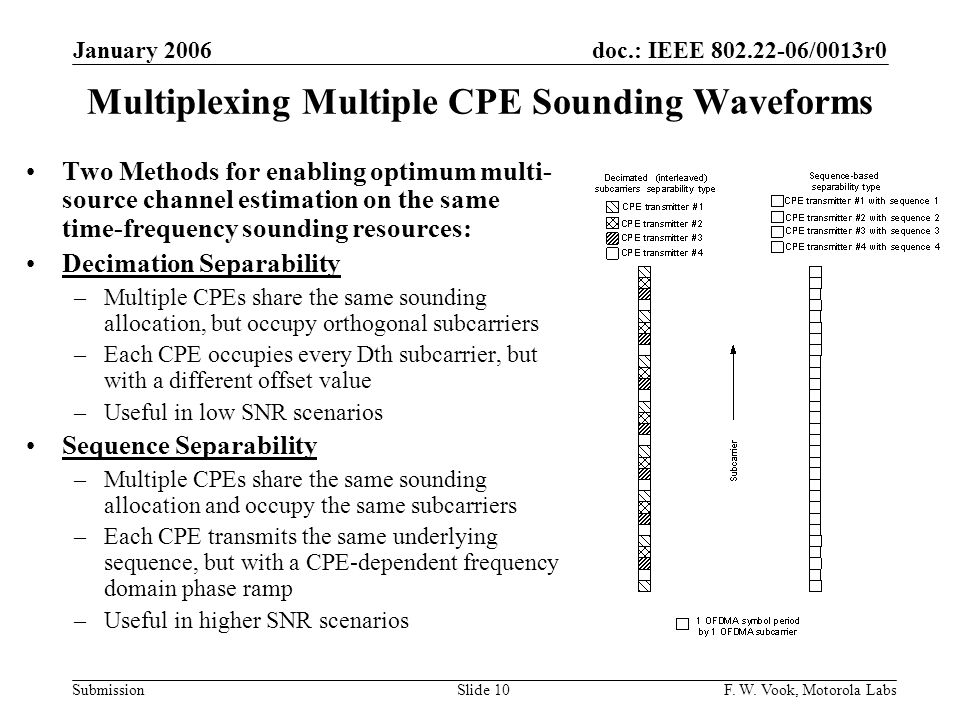 Multiplexing Multiple CPE Sounding Waveforms
