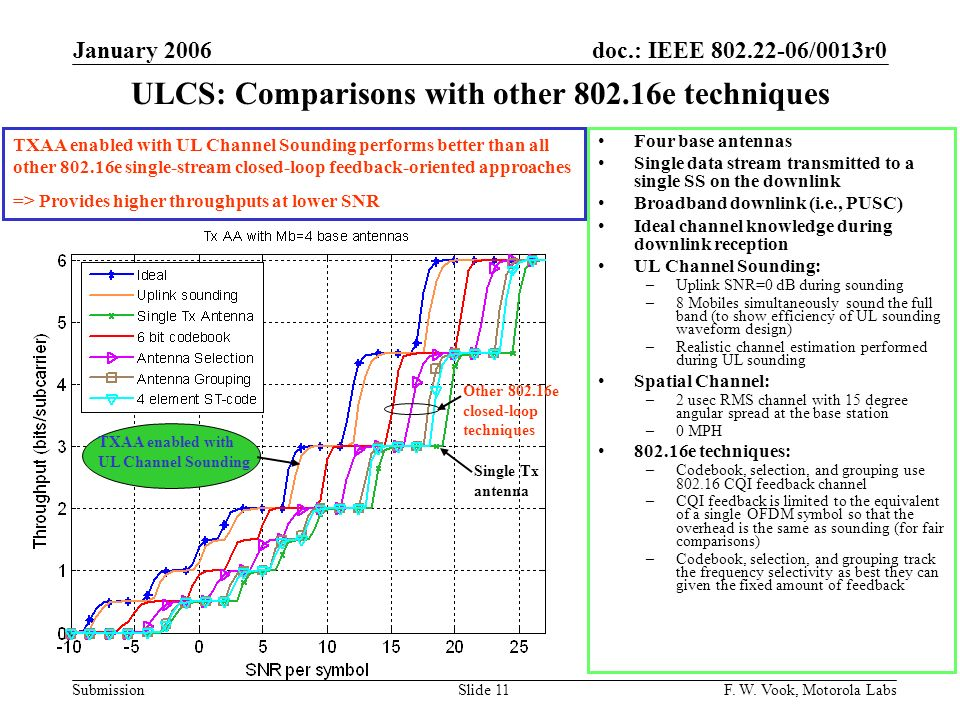 ULCS: Comparisons with other 802.16e techniques