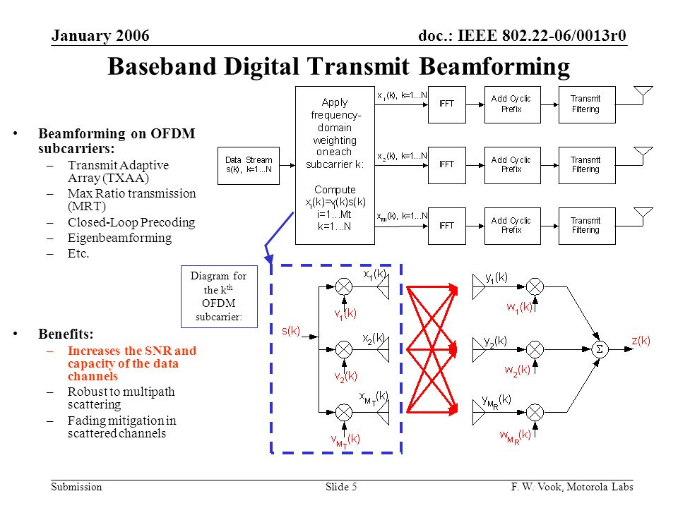 Baseband Digital Transmit Beamforming