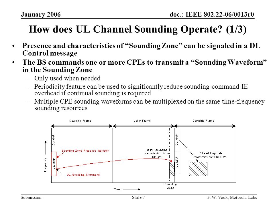 How does UL Channel Sounding Operate (1/3)