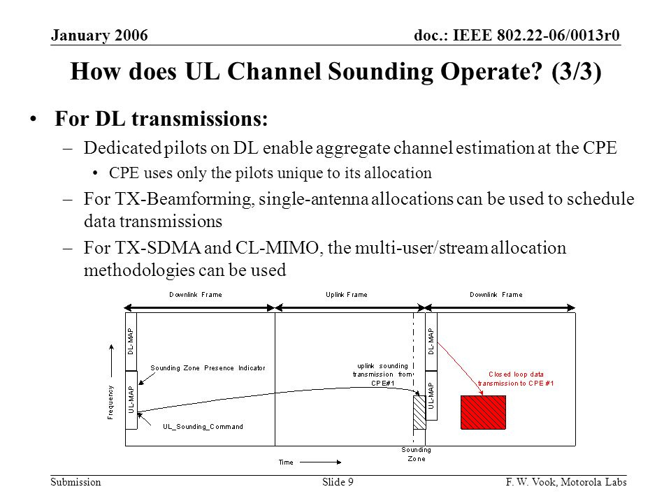 How does UL Channel Sounding Operate (3/3)