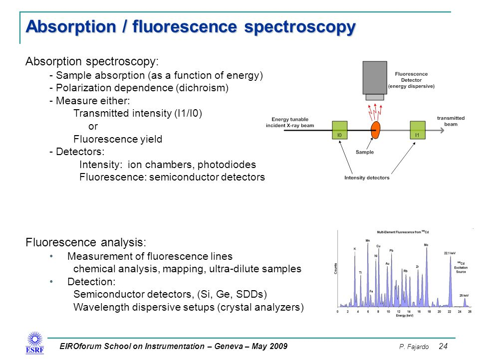 Fluorescence Methods to study DNA Translocation and Unwinding Kinetics by Nucleic Acid Motors