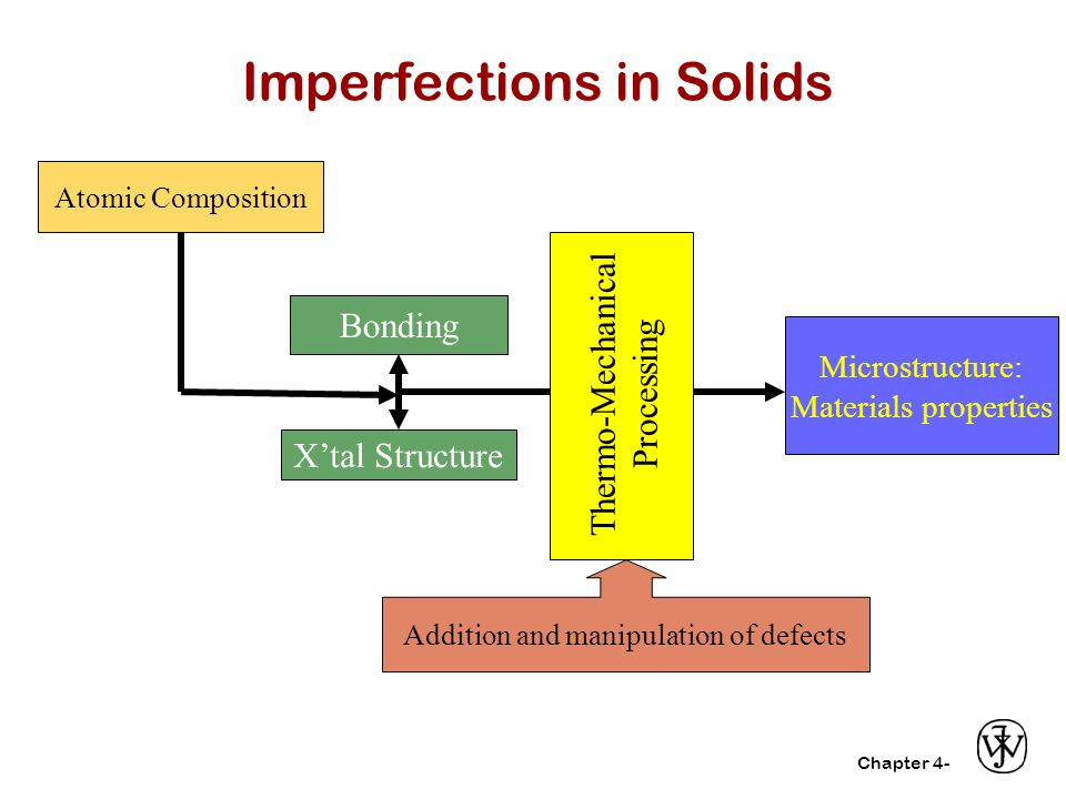 imperfection in solids Imperfection in solids an ionic crystal which has the same unit cell containing the same lattice points throughout the whole of crystal is known as ideal crystal  any deviation in crystal arrangement is called disorder or imperfection defect.