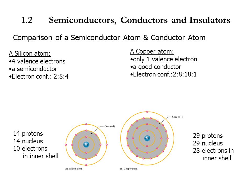 Copper Conductor Atoms : Emt chapter introduction to semiconductor by en