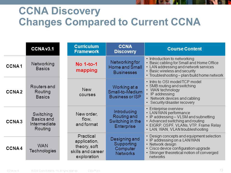 CCNP Routing Case Study v  SlideShare