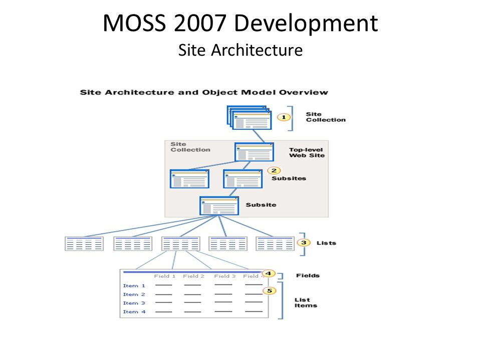 sharepoint 2007 site templates - microsoft office sharepoint training course ppt video