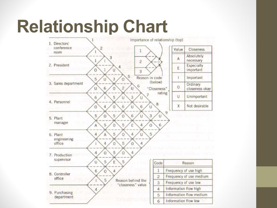 Office Relationship Chart Simplified Systematic Layout Planning