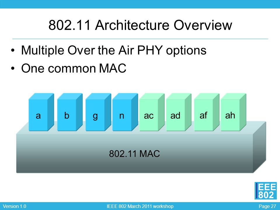 802.11 Architecture Overview