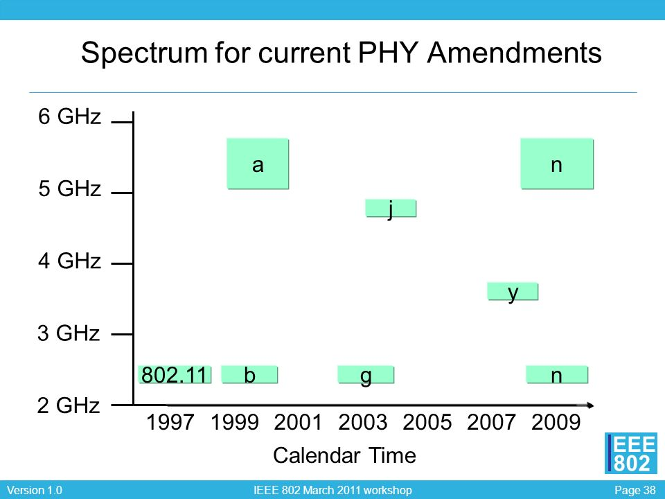 Spectrum for current PHY Amendments