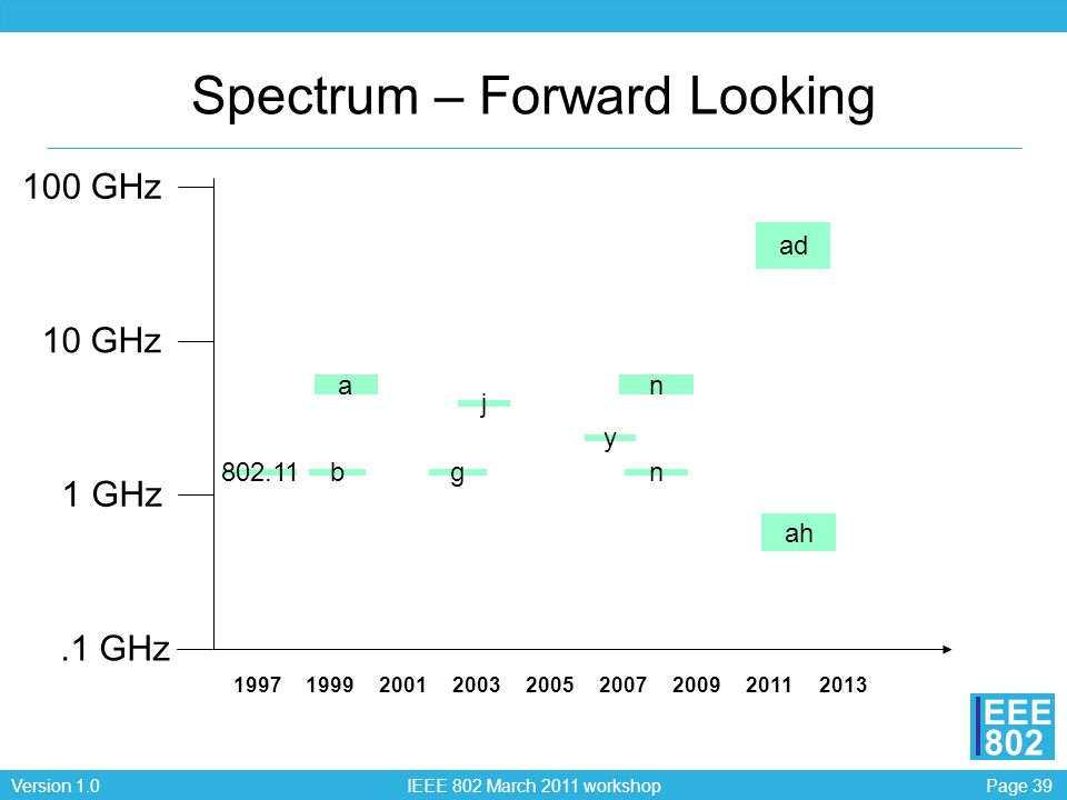 Spectrum – Forward Looking