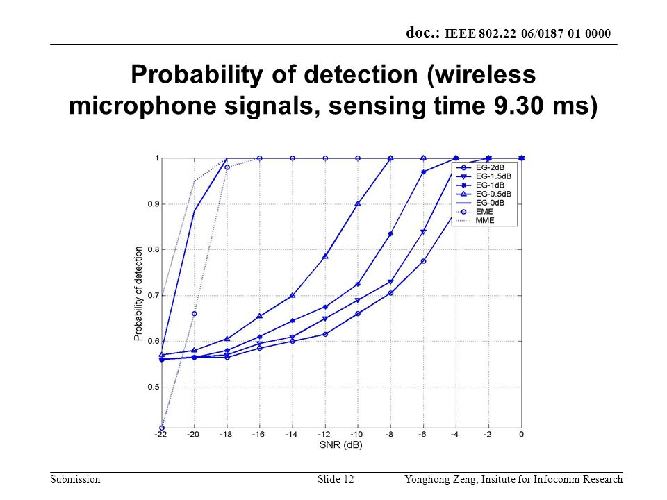Probability of detection (wireless microphone signals, sensing time 9