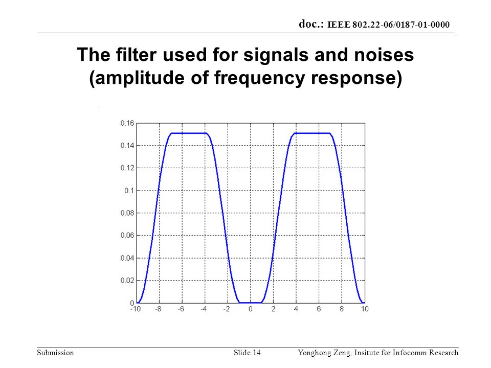 The filter used for signals and noises (amplitude of frequency response)