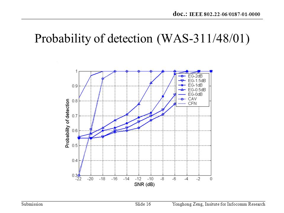 Probability of detection (WAS-311/48/01)