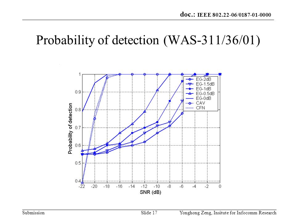 Probability of detection (WAS-311/36/01)
