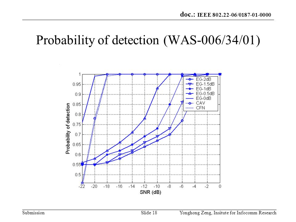 Probability of detection (WAS-006/34/01)
